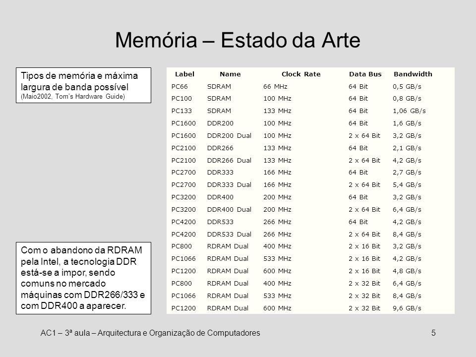 Memória – Estado da Arte