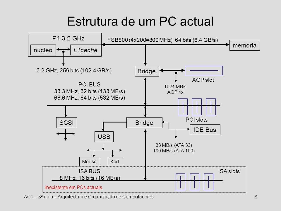 Estrutura de um PC actual