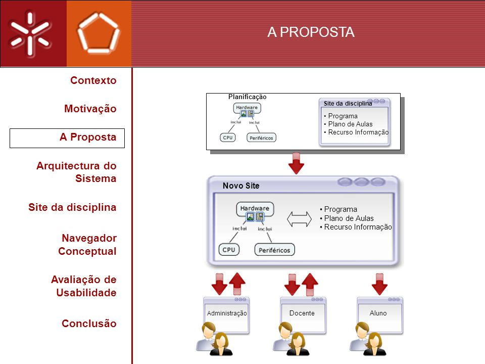 A PROPOSTA Contexto Motivação A Proposta Arquitectura do Sistema