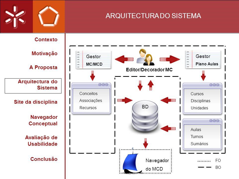 ARQUITECTURA DO SISTEMA