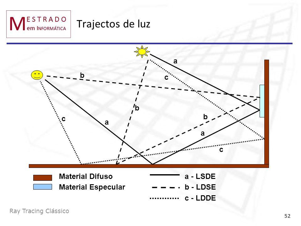 Trajectos de luz a a - LSDE c c - LDDE b b - LDSE Material Difuso