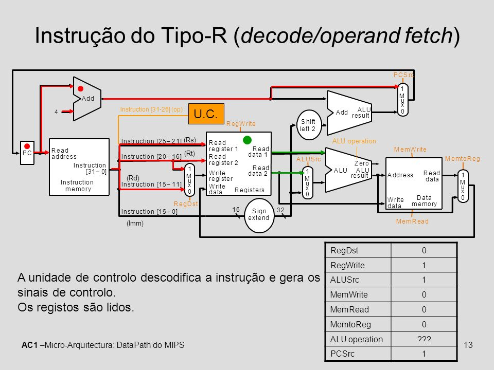 Instrução do Tipo-R (decode/operand fetch)
