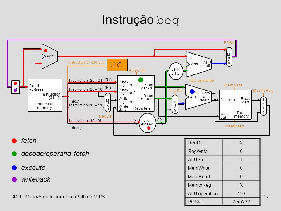 Instrução beq U.C. fetch decode/operand fetch execute writeback RegDst