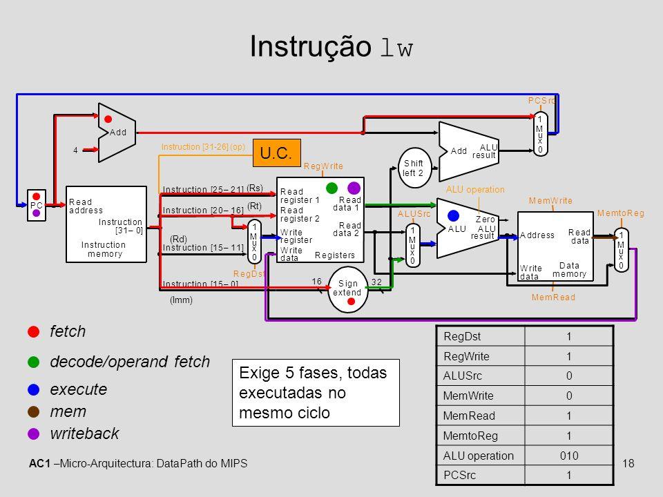 Instrução lw U.C. fetch decode/operand fetch