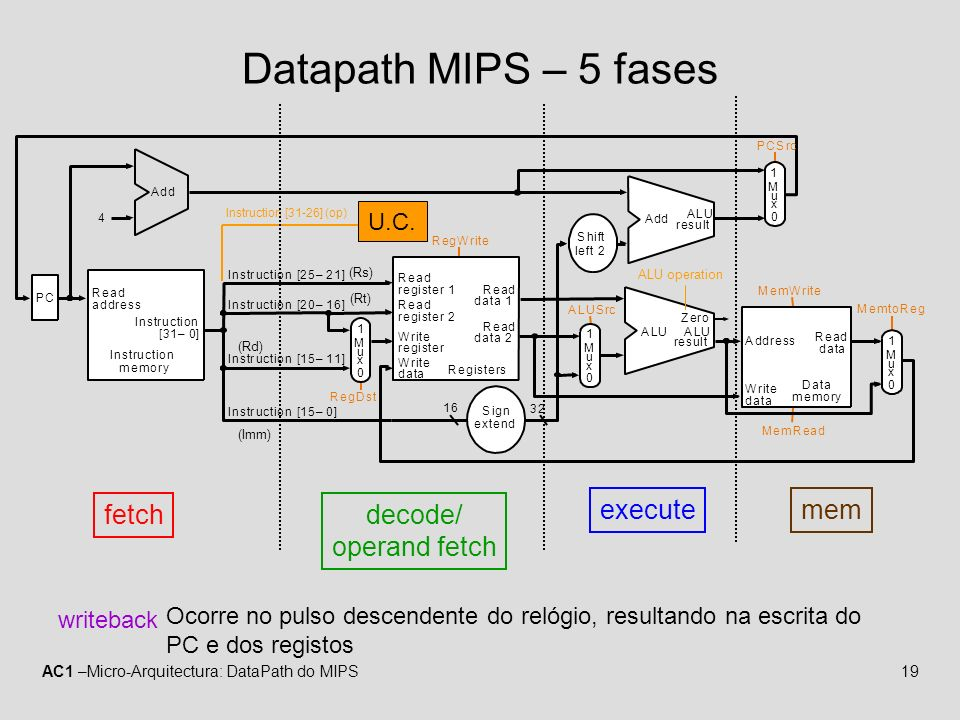 Datapath MIPS – 5 fases fetch decode/ operand fetch execute mem U.C.