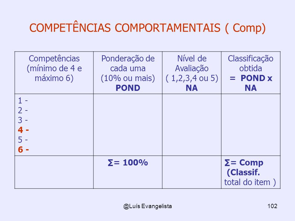 COMPETÊNCIAS COMPORTAMENTAIS ( Comp)