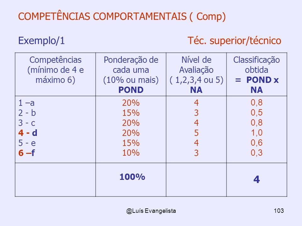 COMPETÊNCIAS COMPORTAMENTAIS ( Comp) Exemplo/1 Téc. superior/técnico