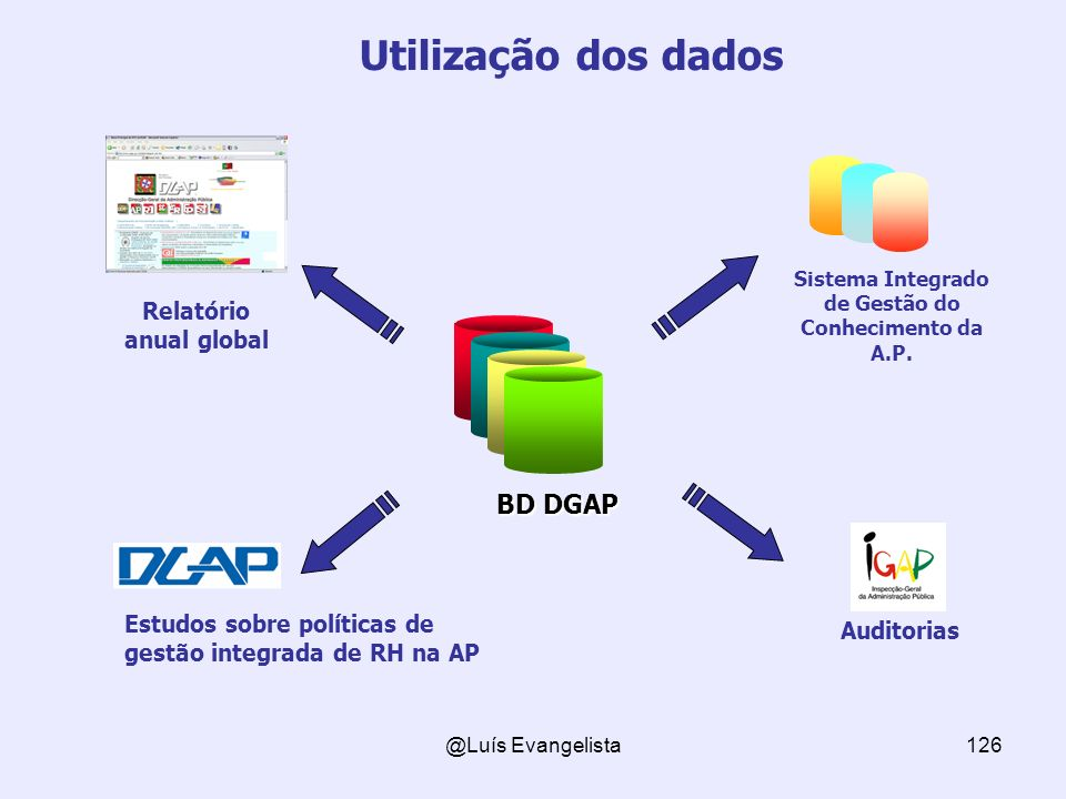 Sistema Integrado de Gestão do Conhecimento da A.P.