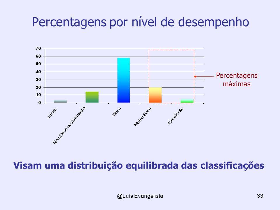Percentagens por nível de desempenho