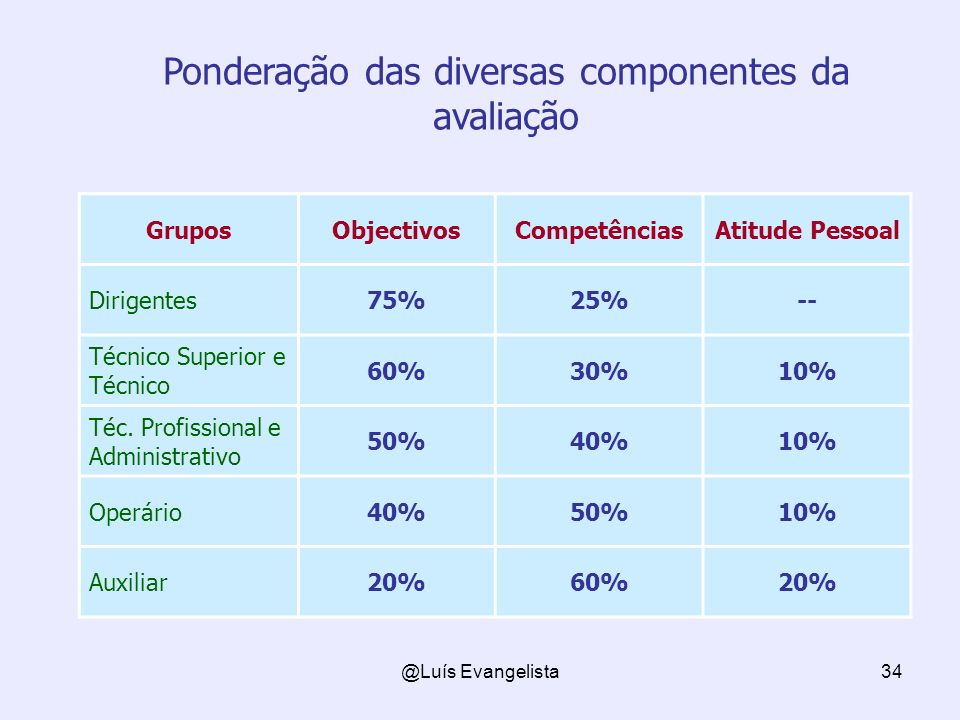 Ponderação das diversas componentes da avaliação