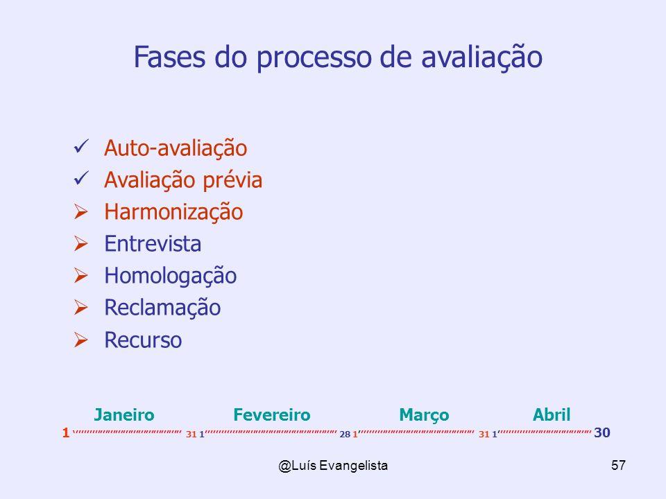 Fases do processo de avaliação