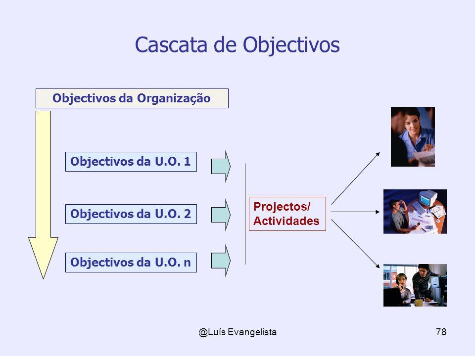 Objectivos da Organização