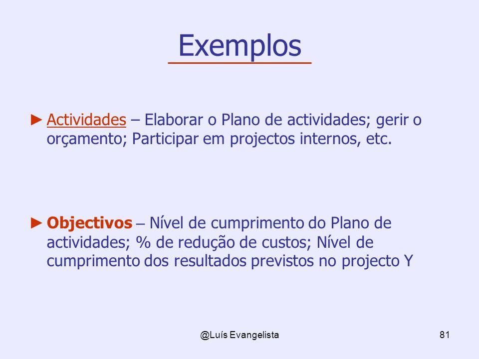 Exemplos Actividades – Elaborar o Plano de actividades; gerir o orçamento; Participar em projectos internos, etc.