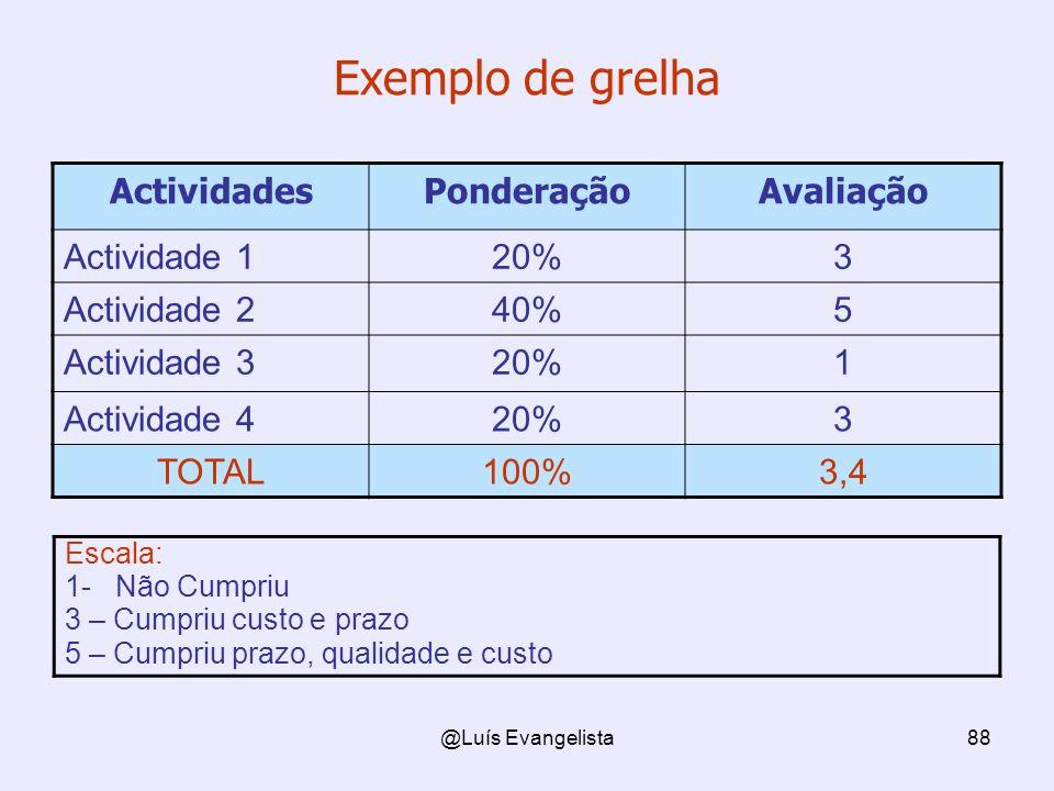 Exemplo de grelha Actividades Ponderação Avaliação Actividade 1 20% 3