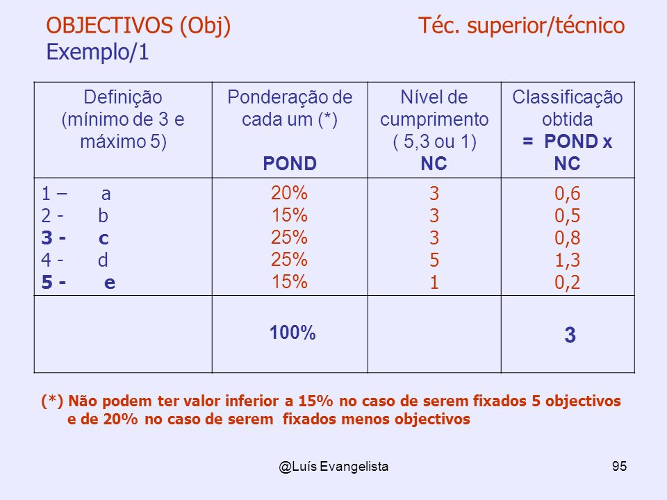 OBJECTIVOS (Obj) Téc. superior/técnico Exemplo/1