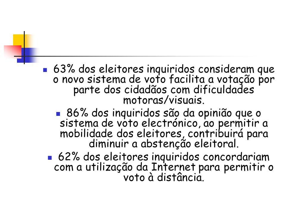 63% dos eleitores inquiridos consideram que o novo sistema de voto facilita a votação por parte dos cidadãos com dificuldades motoras/visuais.