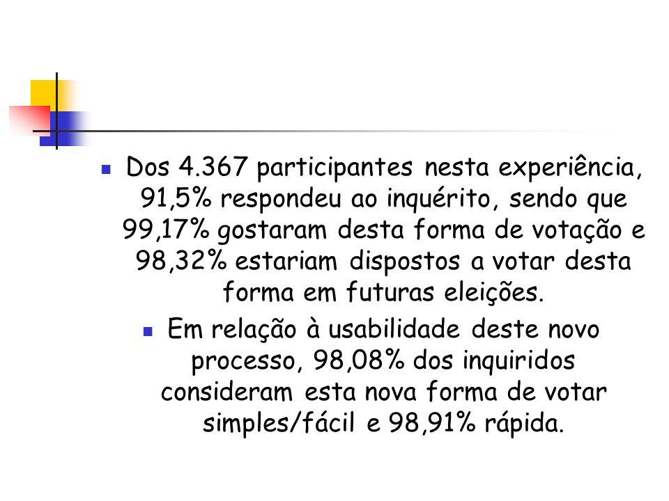 Dos 4.367 participantes nesta experiência, 91,5% respondeu ao inquérito, sendo que 99,17% gostaram desta forma de votação e 98,32% estariam dispostos a votar desta forma em futuras eleições.