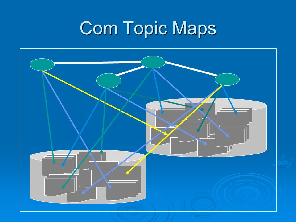 Com Topic Maps After applying topic maps to these repositories there is a semantic link network in a meta layer above these repositories.