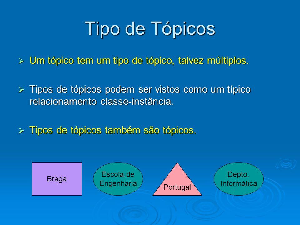Tipo de Tópicos Um tópico tem um tipo de tópico, talvez múltiplos.
