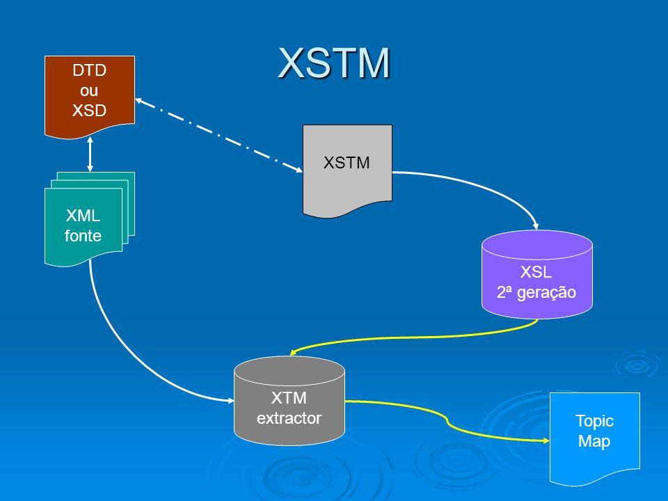 XSTM DTD ou XSD XSTM XML fonte XSL 2ª geração XTM extractor Topic Map