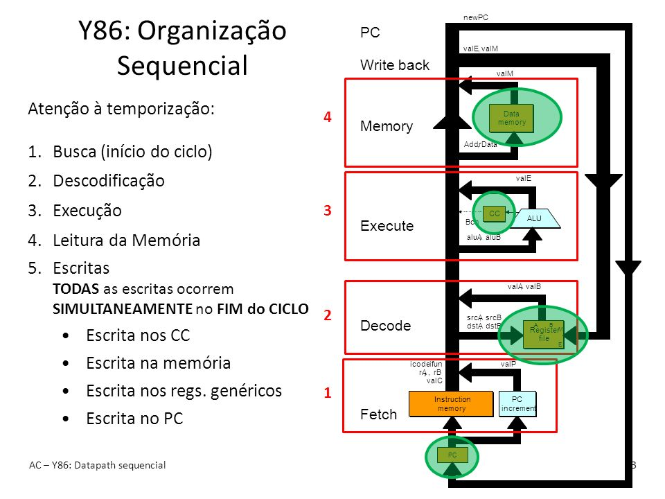 Y86: Organização Sequencial