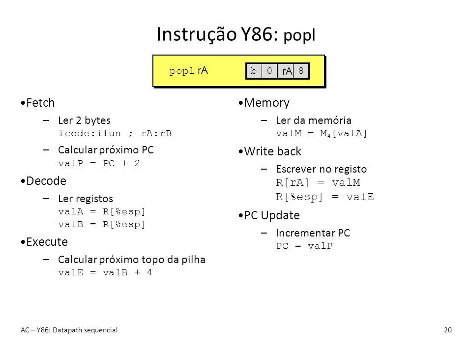 Instrução Y86: popl Fetch Decode Execute Memory Write back PC Update