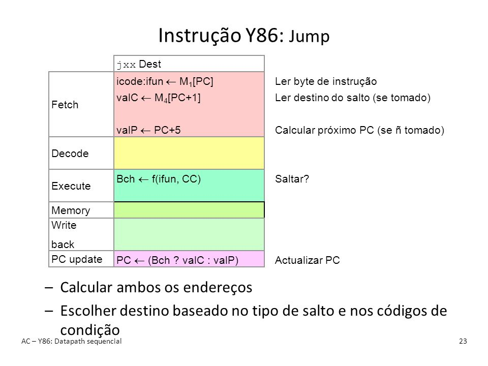 Instrução Y86: Jump Calcular ambos os endereços