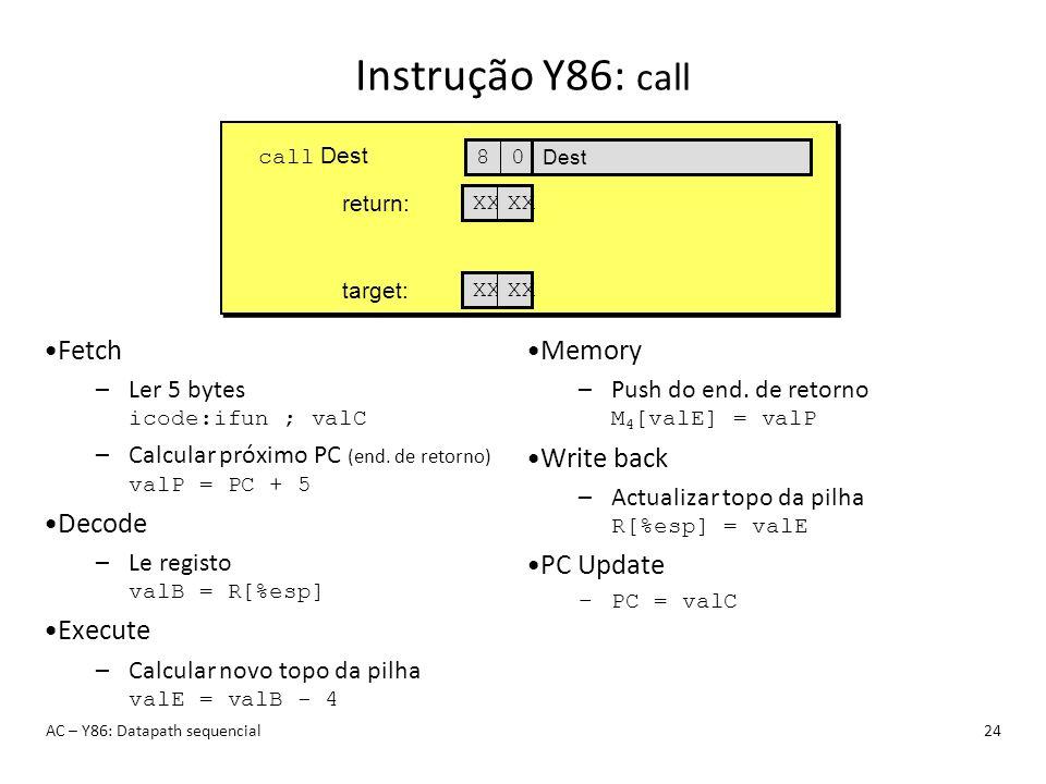 Instrução Y86: call Fetch Decode Execute Memory Write back PC Update