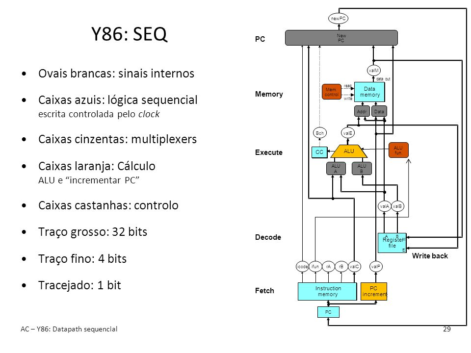 Y86: SEQ Ovais brancas: sinais internos