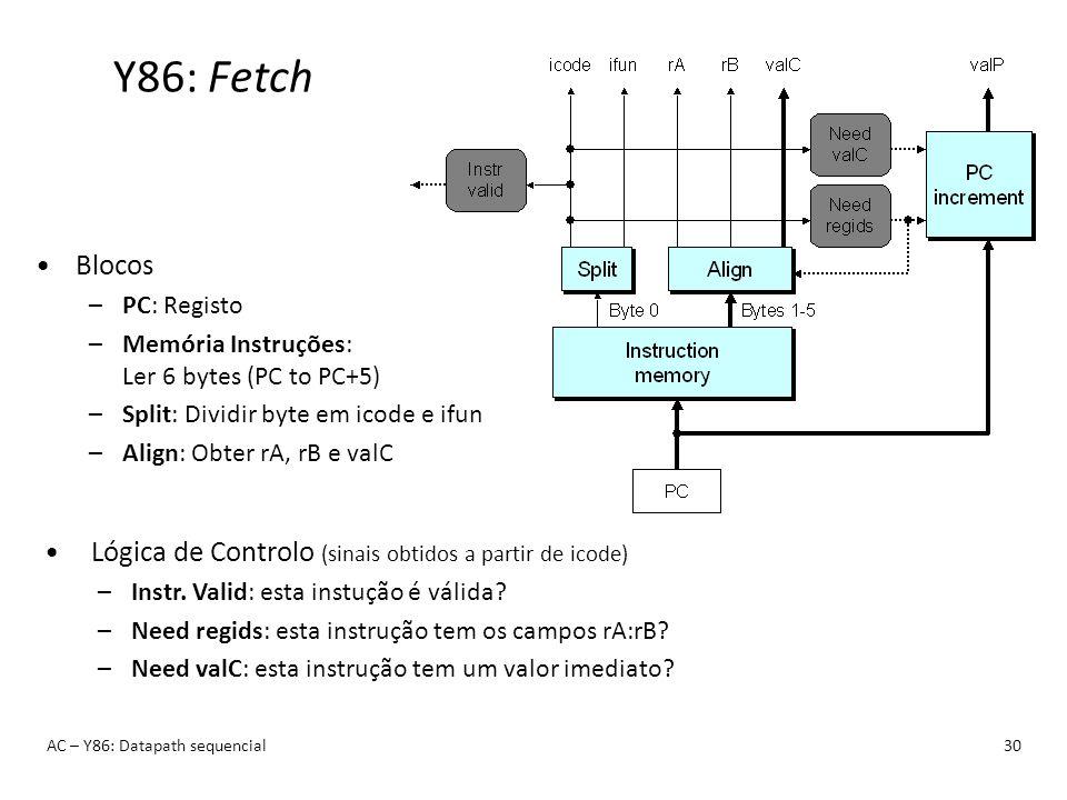 Y86: Fetch Blocos. PC: Registo. Memória Instruções: Ler 6 bytes (PC to PC+5) Split: Dividir byte em icode e ifun.