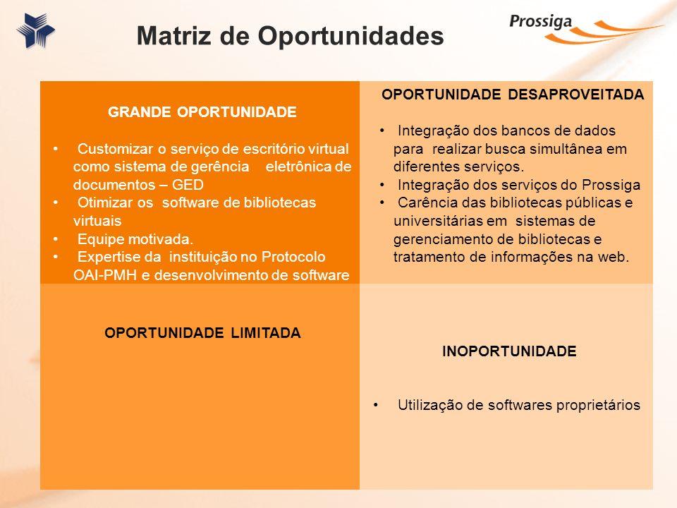 Matriz de Oportunidades