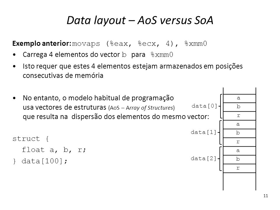 Data layout – AoS versus SoA