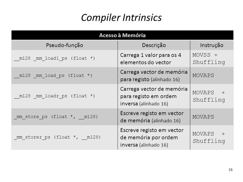 Compiler Intrinsics Acesso à Memória Pseudo-função Descrição Instrução