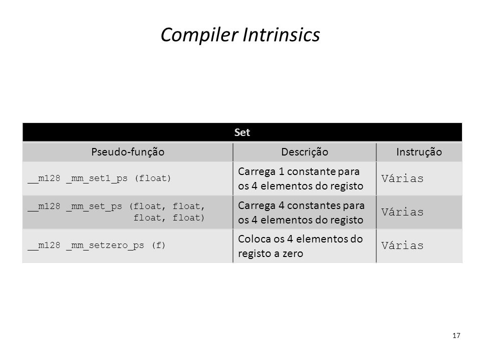 Compiler Intrinsics Set Pseudo-função Descrição Instrução