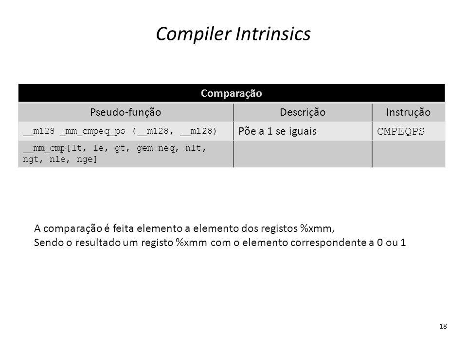 Compiler Intrinsics Comparação Pseudo-função Descrição Instrução