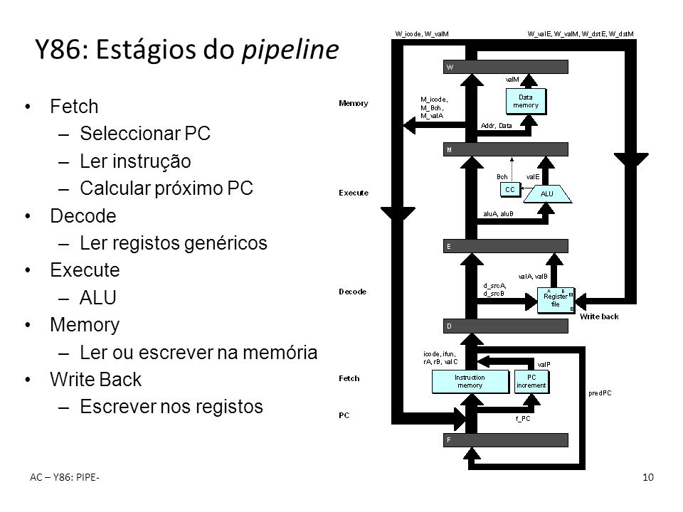 Y86: Estágios do pipeline