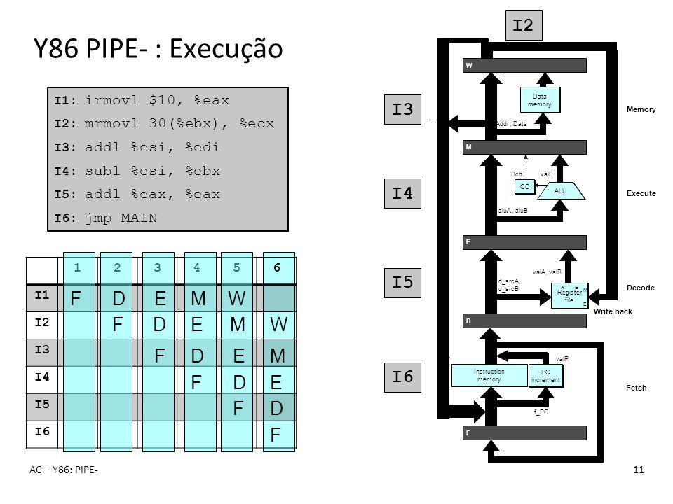 Y86 PIPE- : Execução I1 I2 I3 I4 I5 I2 I3 I4 I5 I6 I1 I2 I3 I4 I1 I2
