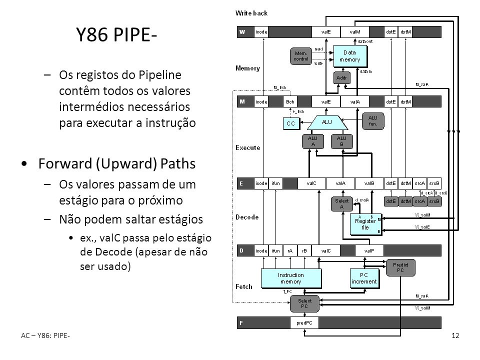 Y86 PIPE- Forward (Upward) Paths