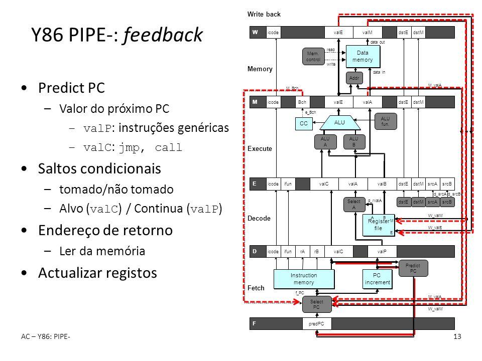 Y86 PIPE-: feedback Predict PC Saltos condicionais Endereço de retorno