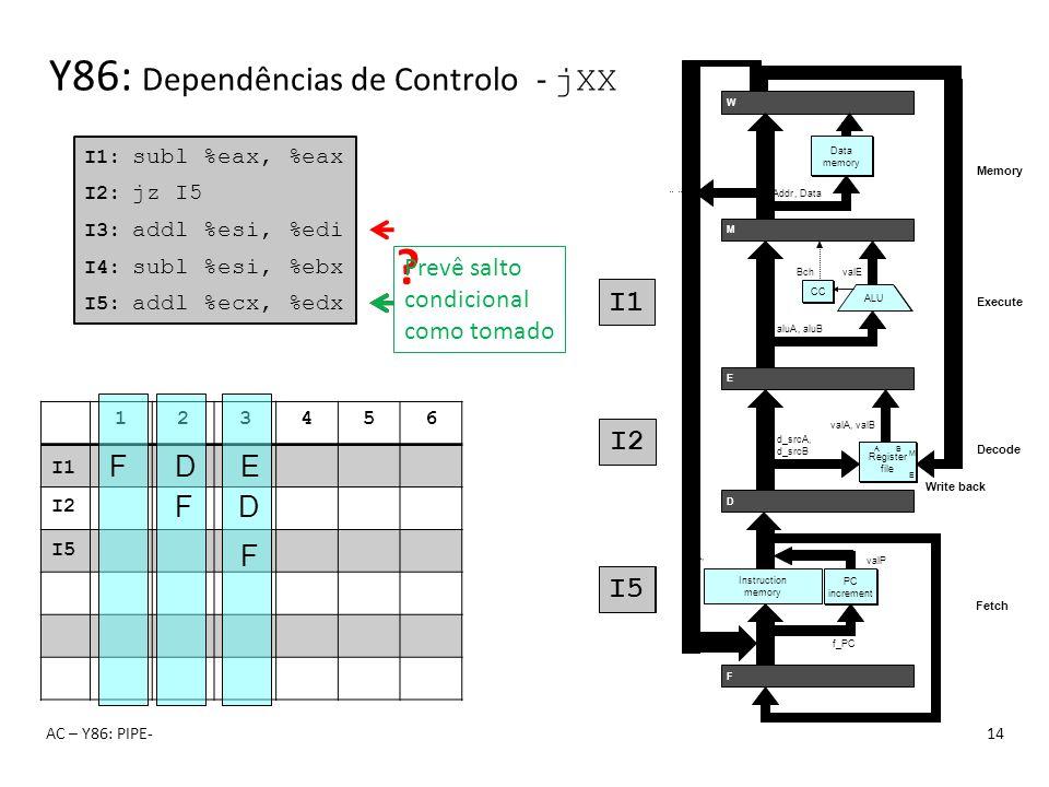 Y86: Dependências de Controlo - jXX