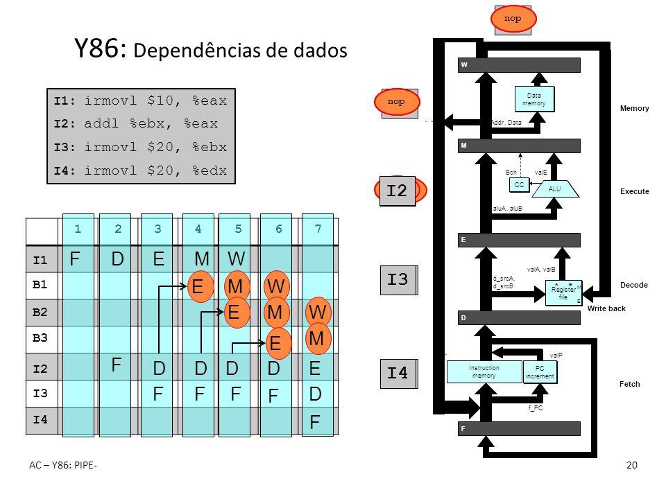 Y86: Dependências de dados
