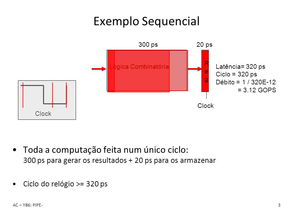 Exemplo Sequencial Lógica Combinatória. R. e. g. 300 ps. 20 ps. Clock. Latência= 320 ps. Ciclo = 320 ps.