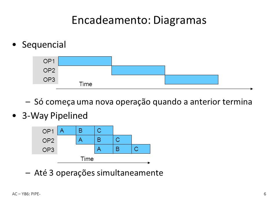 Encadeamento: Diagramas