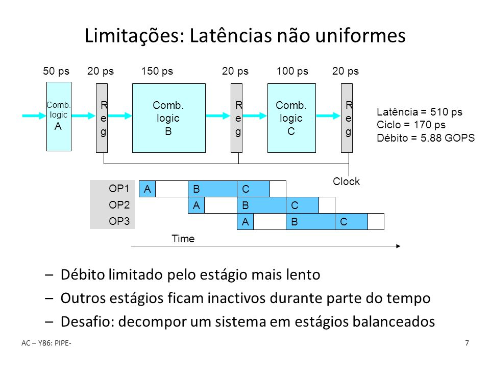 Limitações: Latências não uniformes