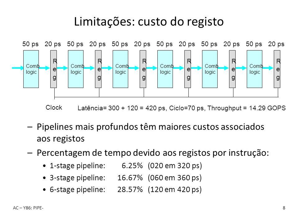 Limitações: custo do registo