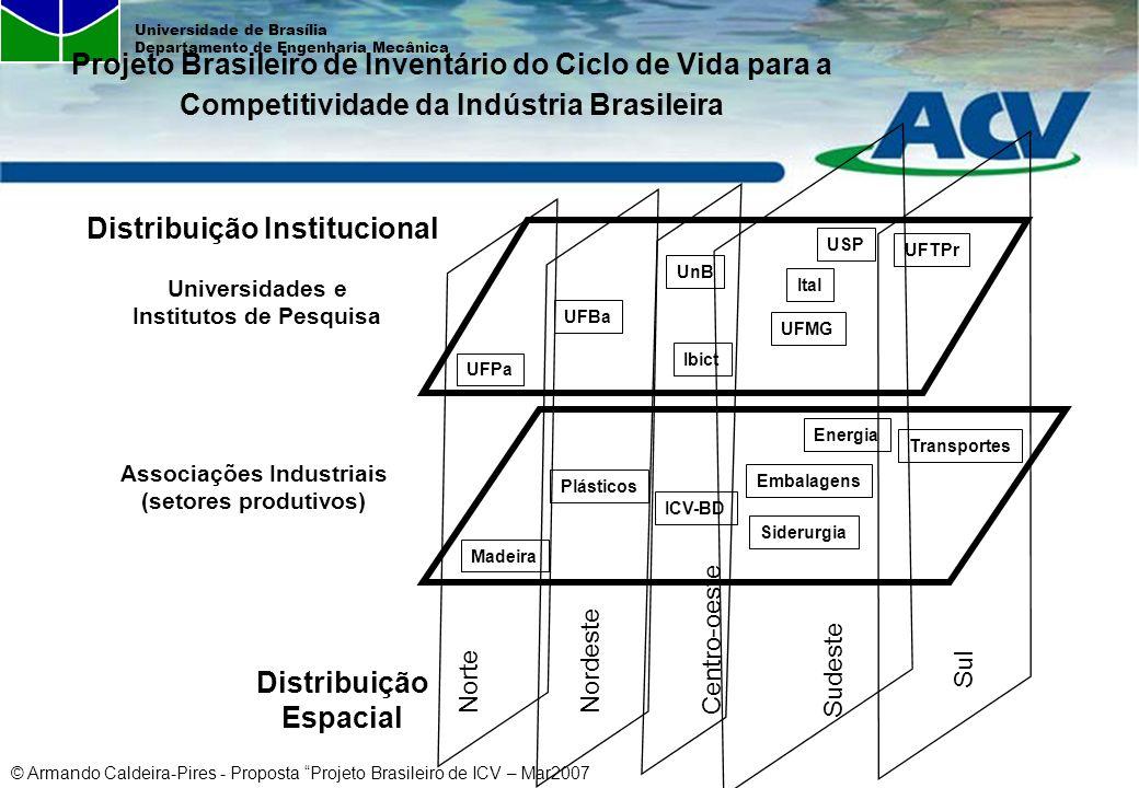 Distribuição Institucional