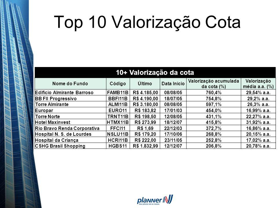 Valorização acumulada da cota (%) Valorização média a.a. (%)