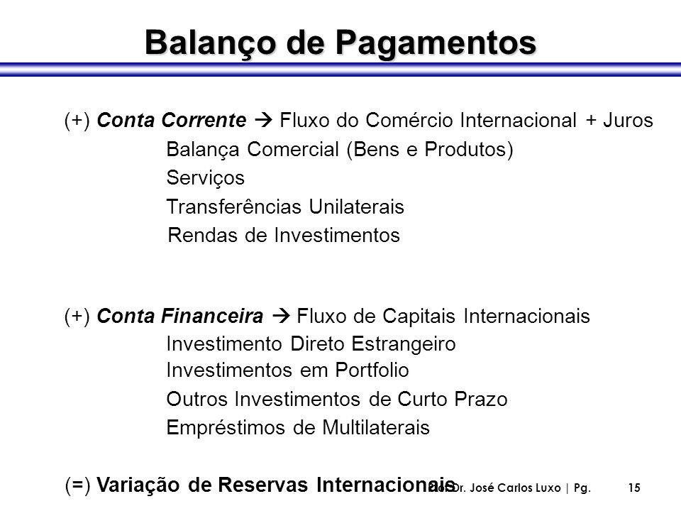 Balanço de Pagamentos (+) Conta Corrente  Fluxo do Comércio Internacional + Juros. Balança Comercial (Bens e Produtos)