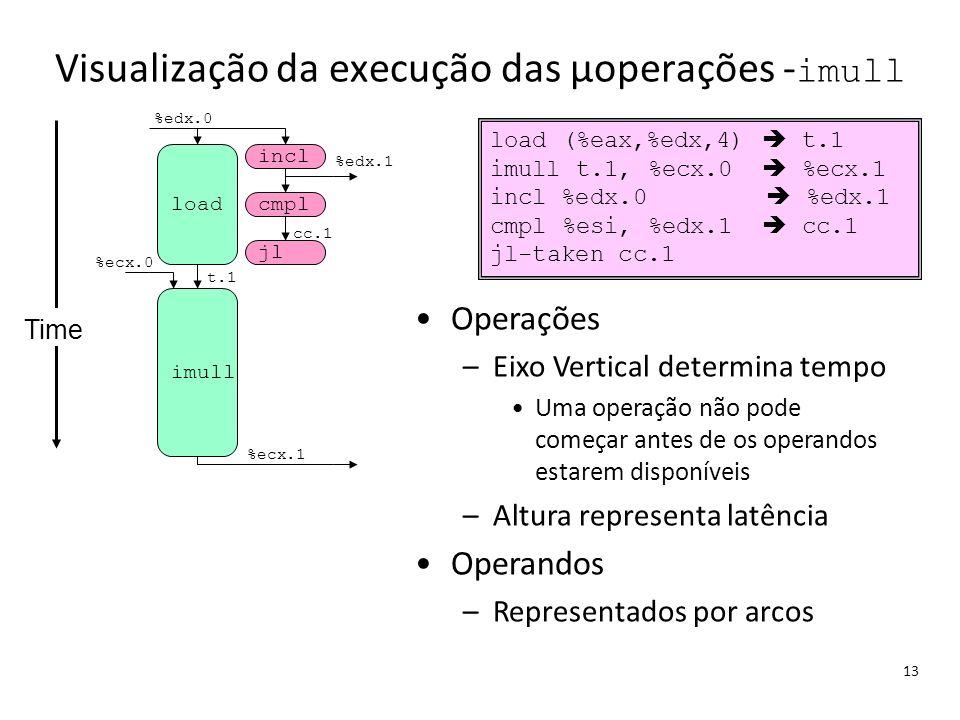 Visualização da execução das μoperações -imull