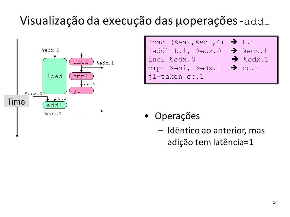 Visualização da execução das μoperações -addl